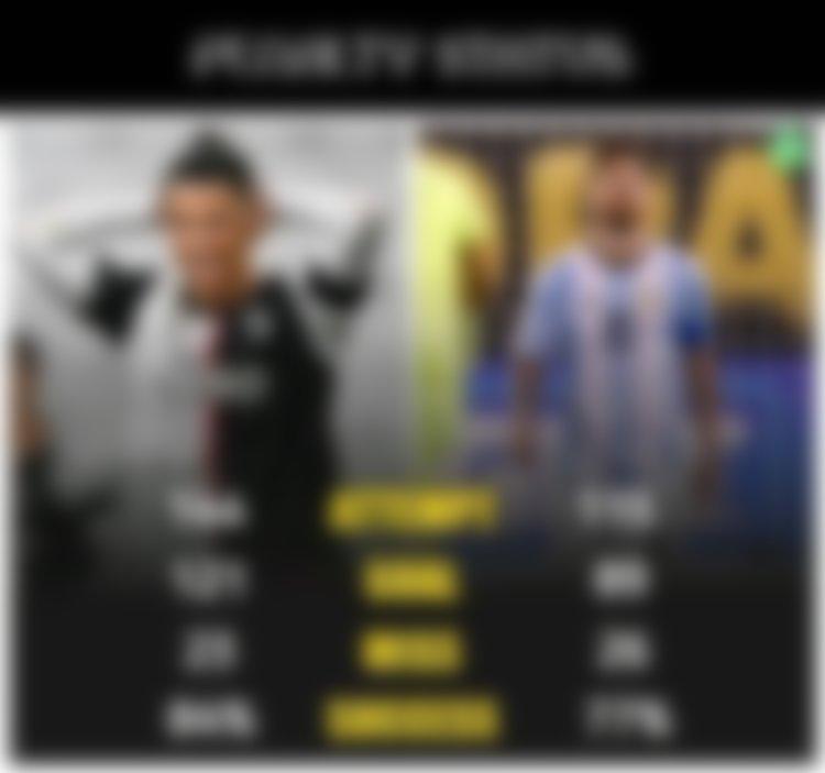 Ronaldo vs Messi penalty stats
