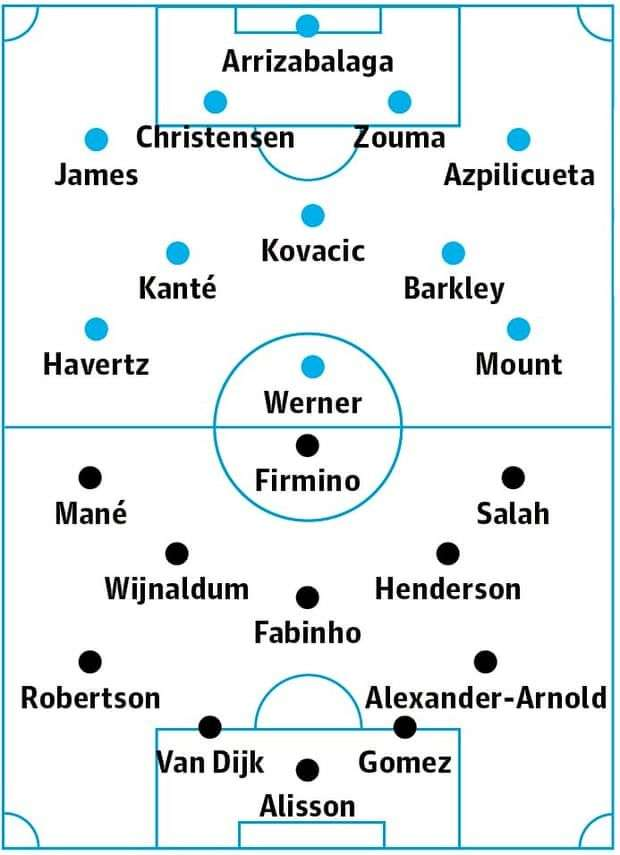 Chelsea vs Liverpool expected lineups