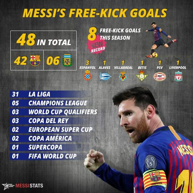 lionel messi freekick stats