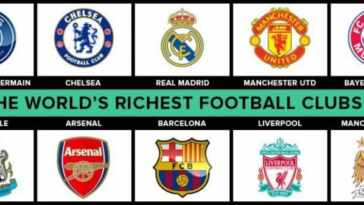 top 50 richest soccer/football clubs and teams